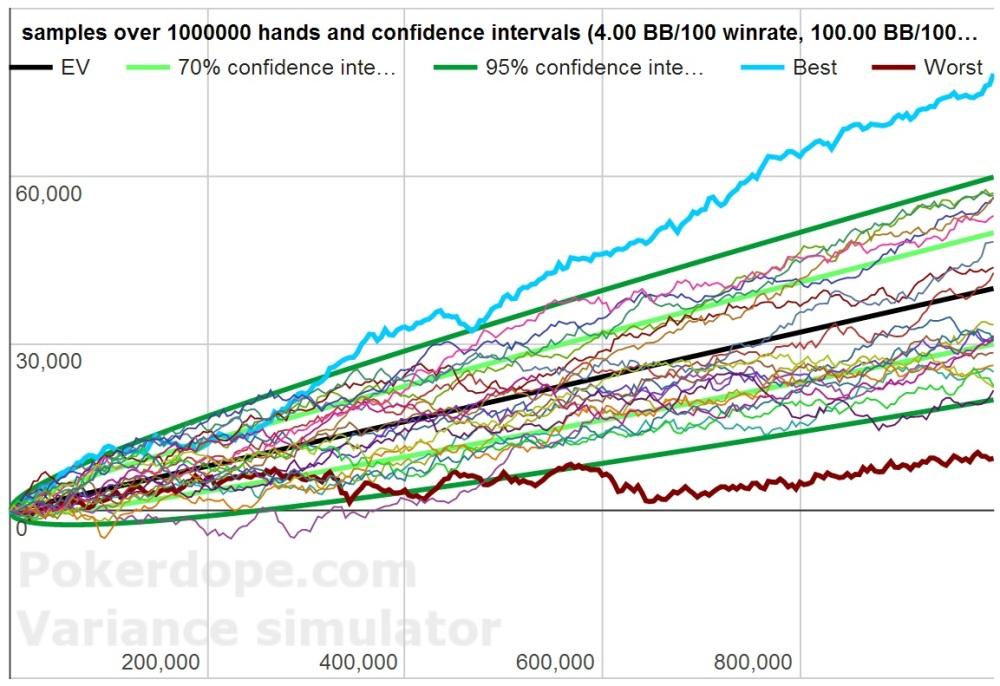 Poker variance graph 8bb/100