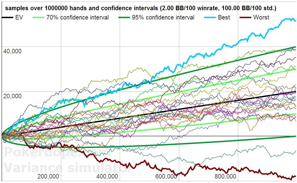 Poker variance graph 4bb/100